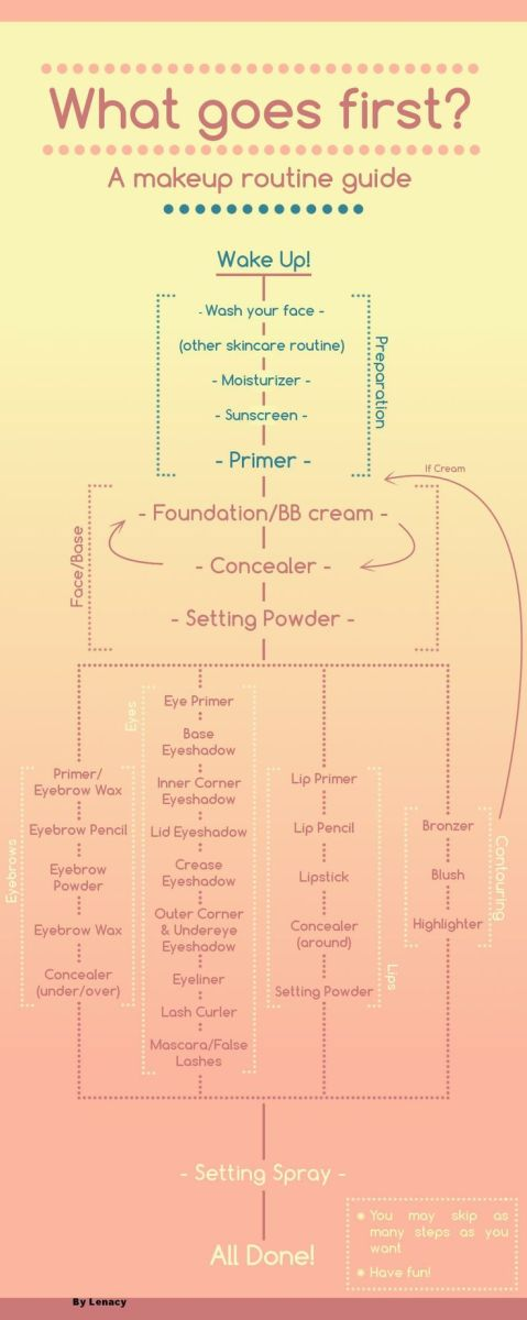 correct order to apply make-up ordinea de aplicare a produselor de ingrijire machiaj loloablestuff
